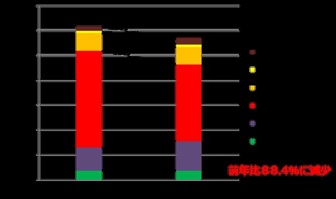 栽培作目変移表【H26~H27】