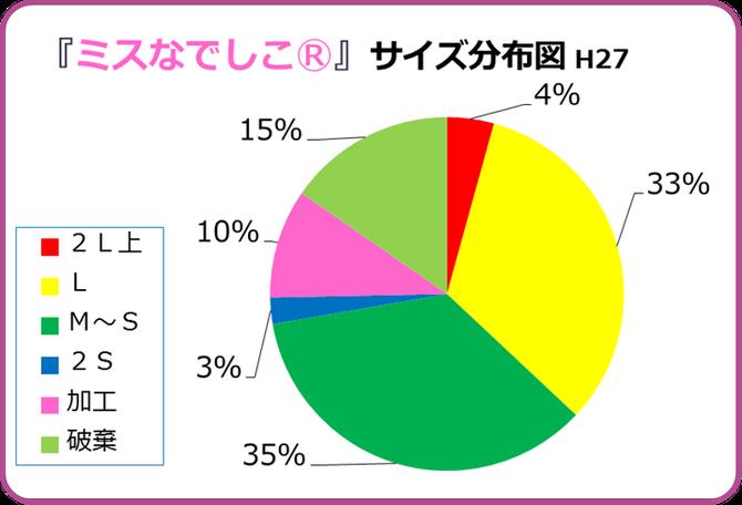 ミスなでしこⓇサイズ分布表【H27】