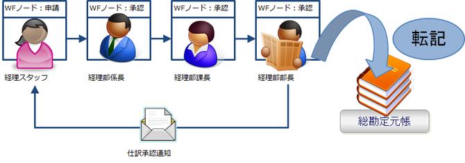 会計管理でのワークフローの活用イメージ
