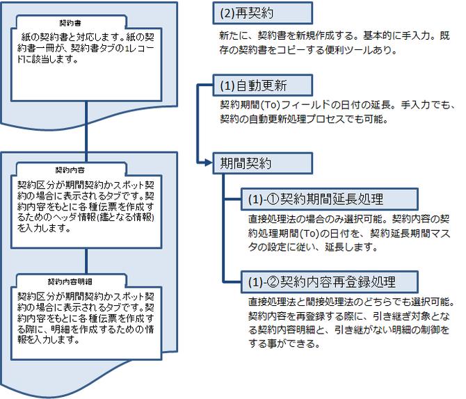 契約期間延長(契約の自動更新)処理の概要