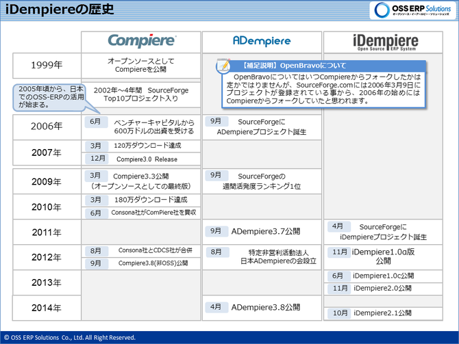 Compiere Distribution略年表