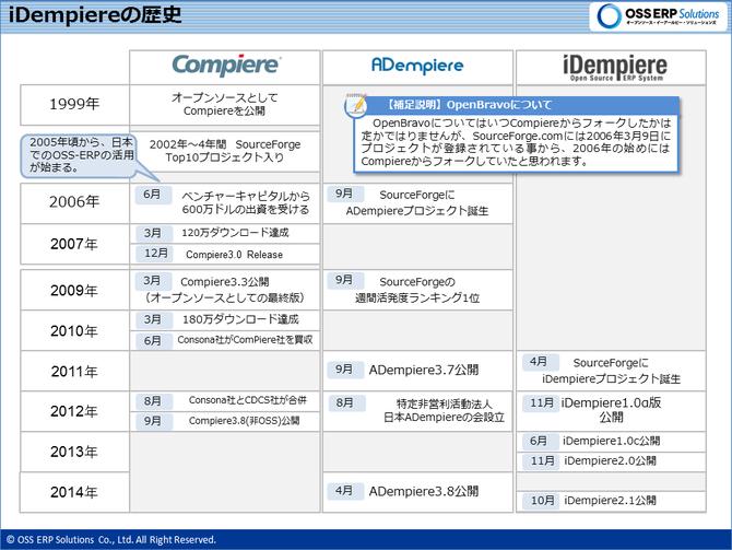 Compiere Distribution略年表