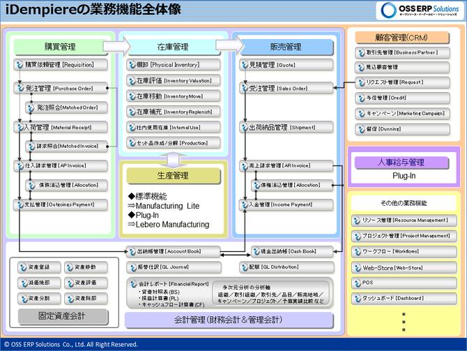 iDempiereの業務機能概要図