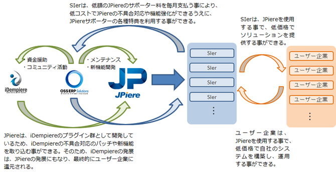 JPiereに係る全ての企業・人々に好循環を構築するJPiereサポーター制度
