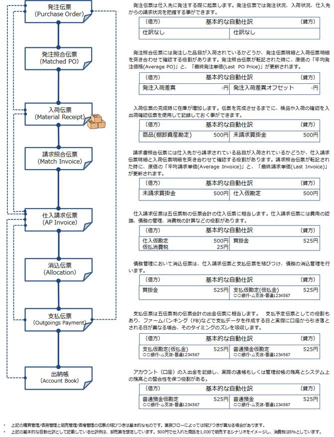 基本的な購買管理と債務管理の伝票の結びつきと自動仕訳