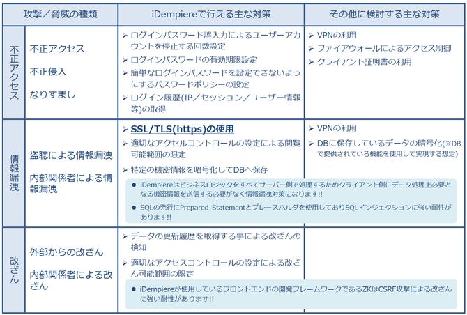 攻撃/脅威の種類別、iDempiereを導入する際に実施/検討する主な対策