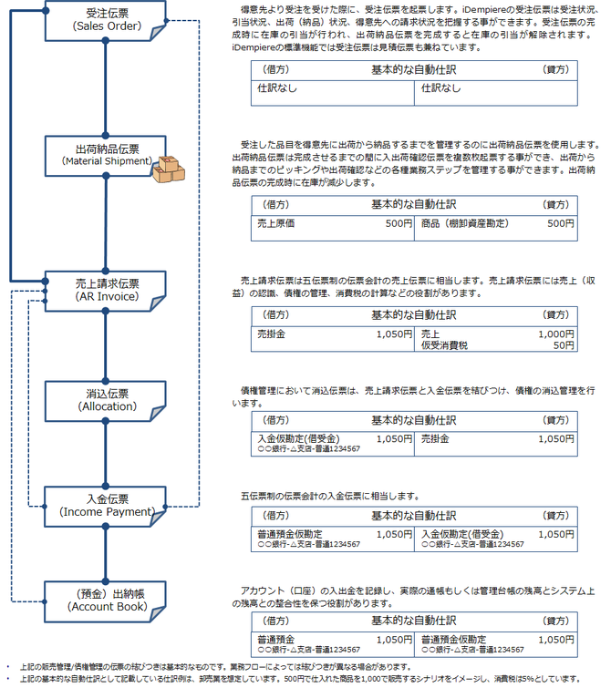 基本的な販売管理と債権管理の伝票の結びつきと自動仕訳