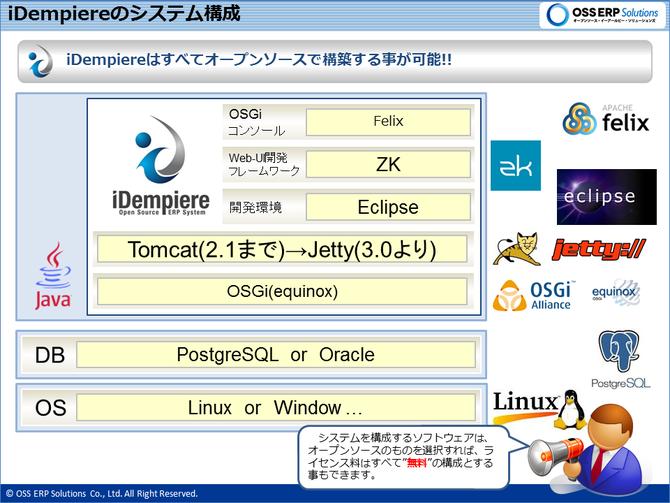 iDempiereのシステム構成