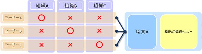 ユーザーの組織アクセス優先イメージ