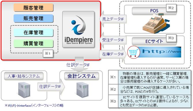 販売管理システムとしての使用例イメージ