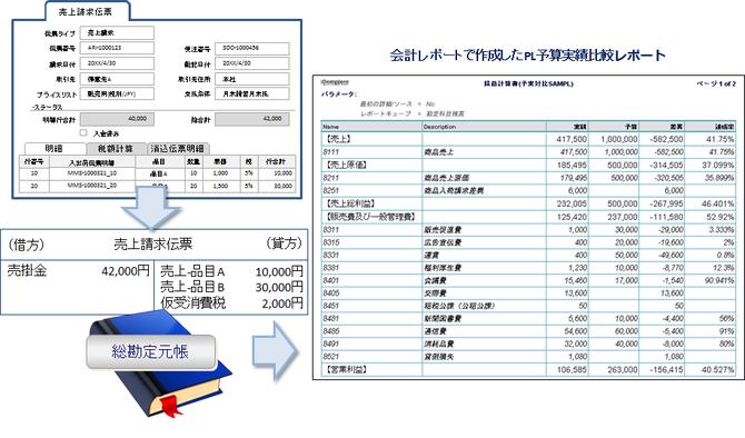 リアルタイム記帳とリアルタイム損益管理のイメージ