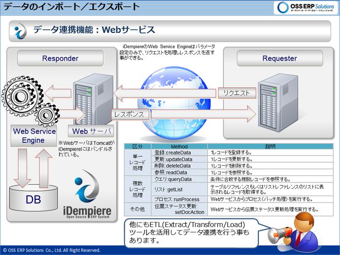 iDempiereのwWeb-Service概念図