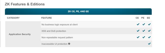 ZK Features & Editionsのコンテンツの中からApplication Securityのカテゴリーを抜粋しています。