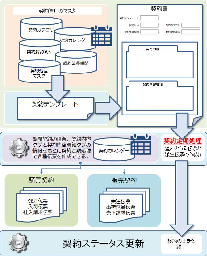 契約管理の全体イメージと処理の流れ
