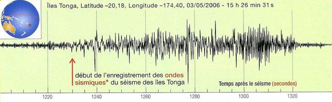 Sismogramme enregistré à Strasbourg d'un séisme ayant eu lieu dans les iles Tonga. Sources: http://jeanvilarsciences.free.fr/?page_id=404