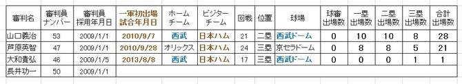 2013/08/11 大和貴弘審判員が一...