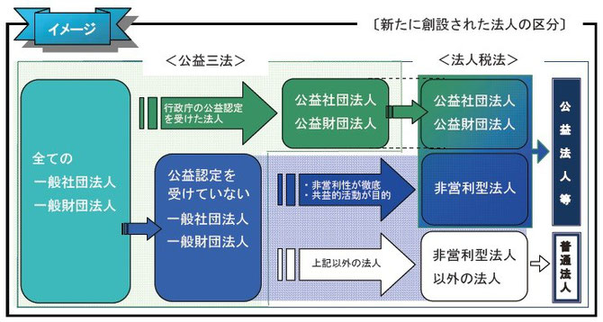 社団法人・財団法人の法人税法上の区分