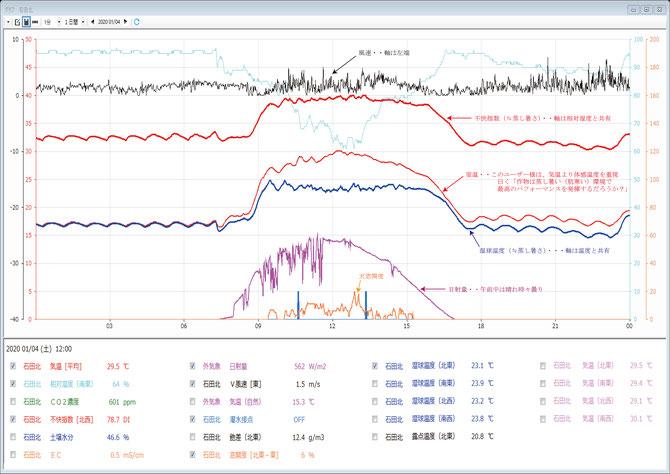 統合環境制御 アネシス グラフ