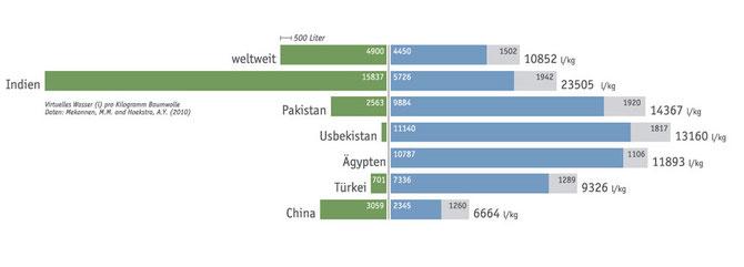 Daten-Websites in Indien