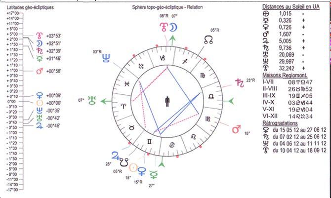Sphère topo-géo-écliptique de la Relation