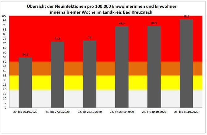 Grafik von Kreisverwaltung Bad Kreuznach.