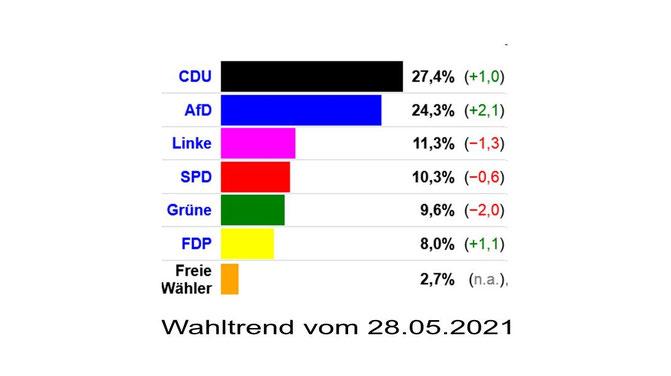 Grafik: dawum.de/Sachsen-Anhalt