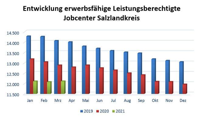 Quelle: Statistik der Bundesagentur für Arbeit)