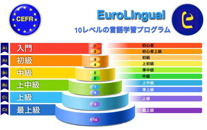 CEFRとEuroLingualレベルの比較表.  EuroLingualは、皆様の語学レベル上達にとって必要なものが何かを 知っています。 そして、すべきことに対し最適な方法で対処致します。