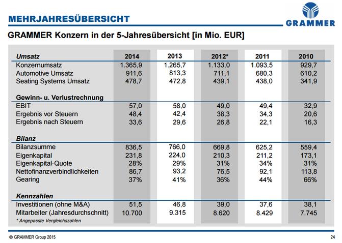 5-Jahresübersicht zu Umsatz, Gewinn/Verlustrechnung und Bilanz der Grammer AG