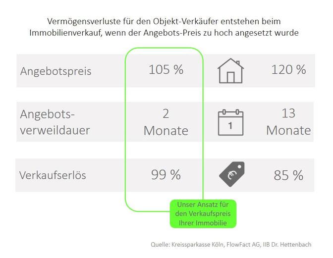 Verkaufspreis und Vermarktungsdauer