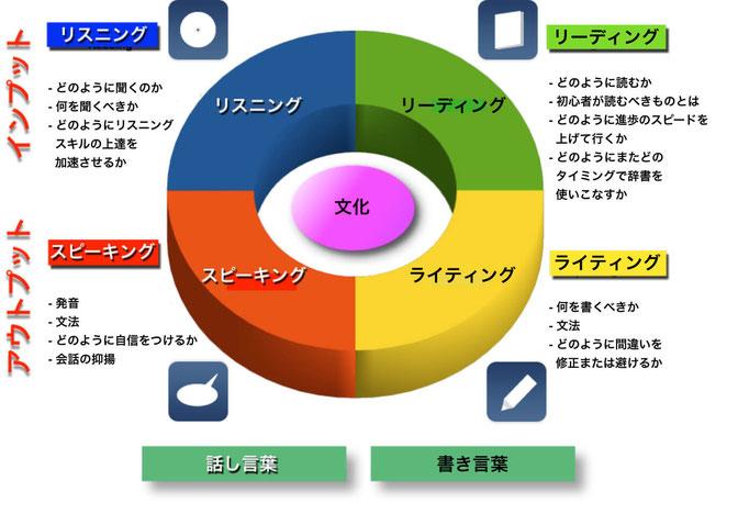 外国語学習サイクル