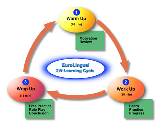 EuroLingual Learning Cycle