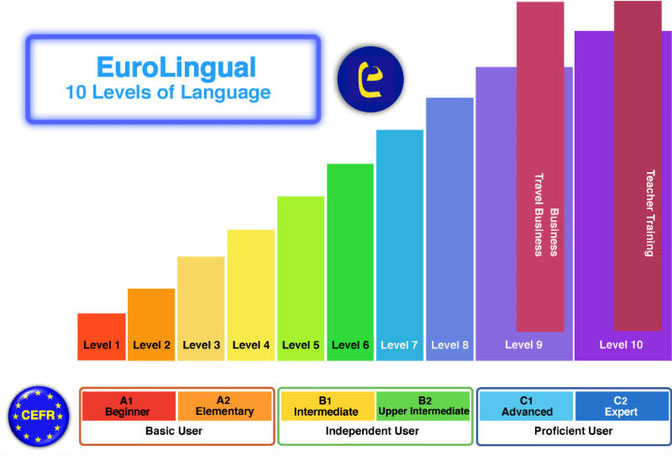 EuroLingual Language Levels:  10 levels.  Only one is for you!EuroLingual 10レベルの言語学習プログラム