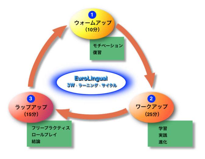 Eurolingual ラーニング・サイクル