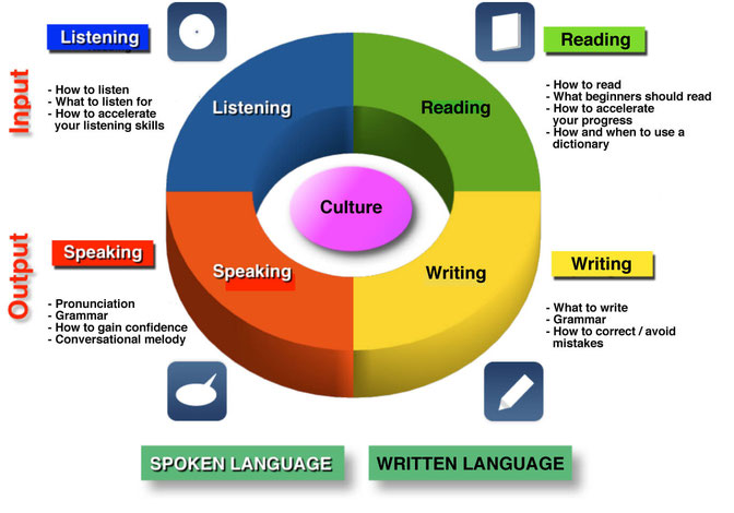 4 learning skills cycle (listening, writing, reading and speaking)