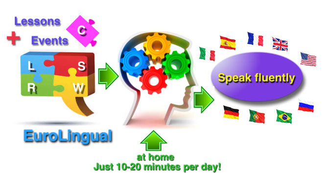 Learn Languages Revolutionary with sustainable growth at EuroLingual.