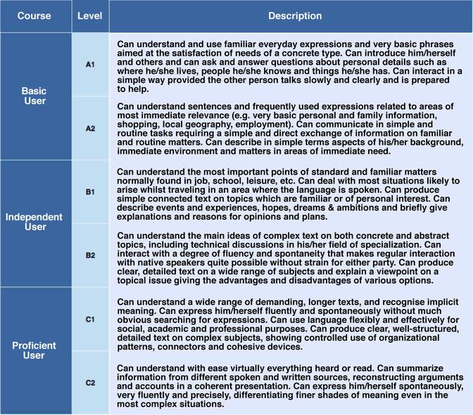 CEFRは6レベルでの外国語習熟度、A1とA2、B1とB2、C1とC2により構成されています