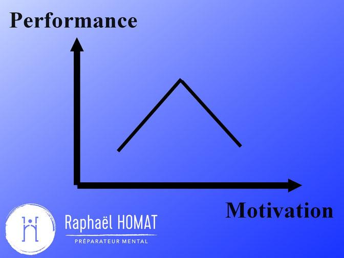 Performance, motivation, sport, raphaël, homat, préparation, mentale