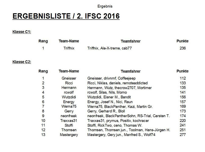 Ergebnisliste / 2.IFSC 2016