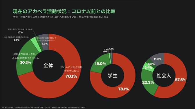 学生の78.1%が「活動できていない」(ACAPELLER.JPより引用)