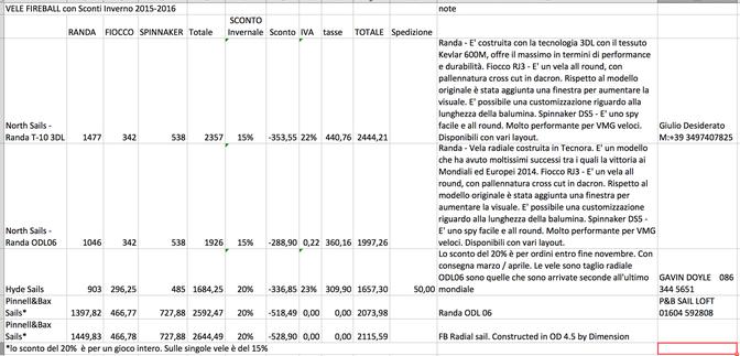VELE FIREBALL - SCONTISTICA INVERNO 2015-2016