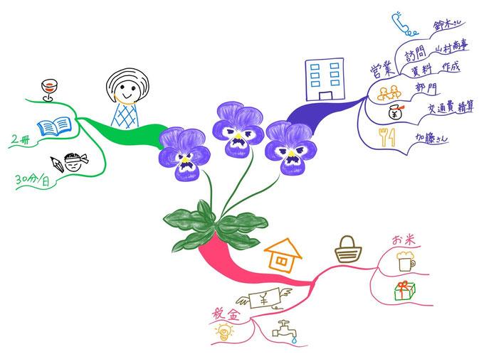 マインドマップ 「今週の予定」 (作: 塚原 美樹)