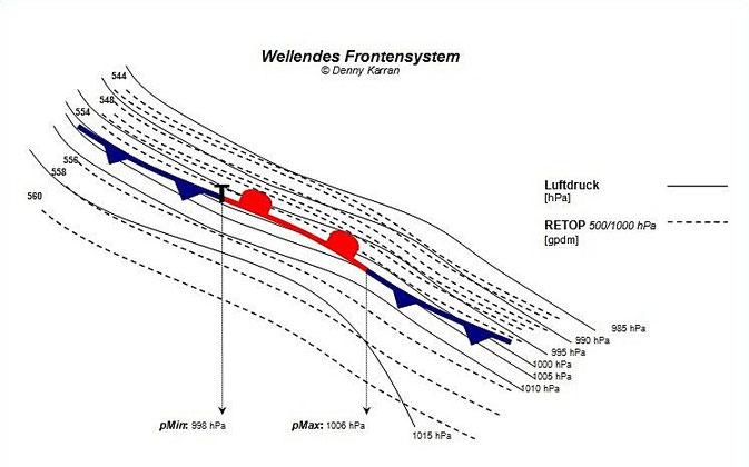 Wellendes Frontensystem