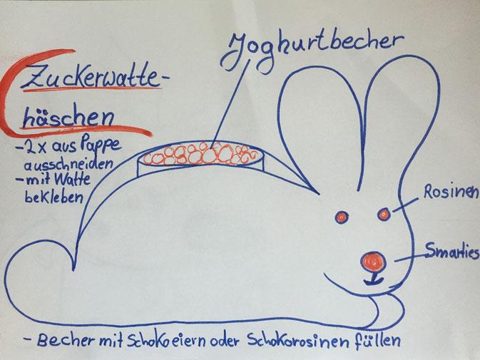 Zuckerwattehäschen leicht selbst gemacht, Kindergarten