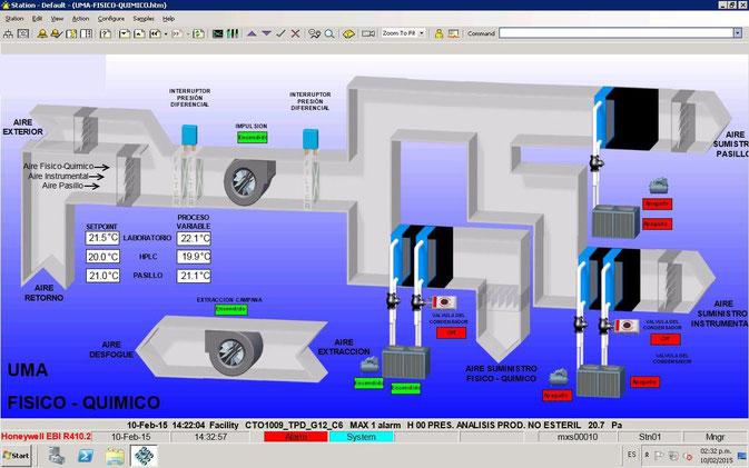 Sistema Honeywell EBI (Enterprise Buildings Integrator)