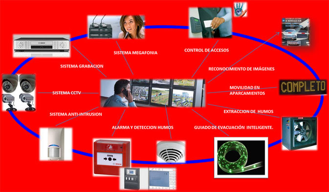 Integración de Sistemas.