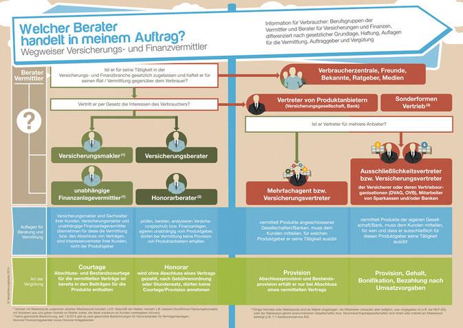 Der Vermittlerwegweiser - Wer handelt in meinem Auftrag? Quelle: www.versicherungsbote.de