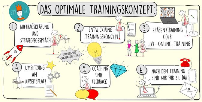 Claudia Karrasch, Seminar, Training, Coaching, Webinar, Online-Training, Trainingskonzept