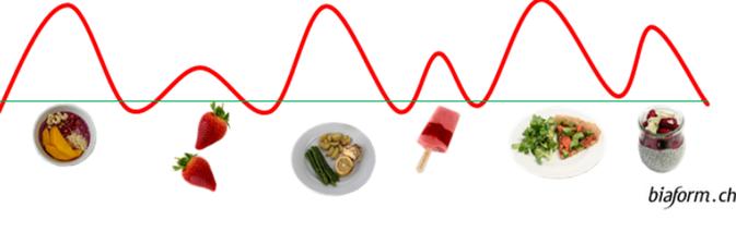 Schweizer Blog, Insulinspiegel und Fettabnahme, abnehmen, gesund abnehmen, Schweizer Foodblog, Blog Schweiz