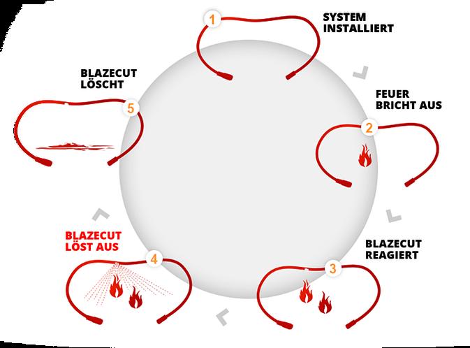 Blazecut - Das genial einfache Feuerlöschsystem